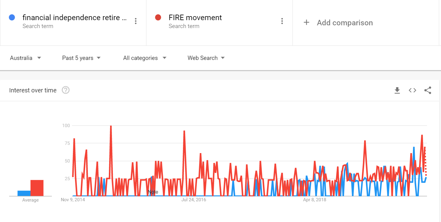 FIRE Movement Google Trends
